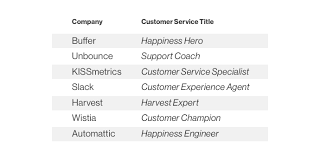Tell Me About Your Previous Work Experience In Customer Service Customer Service Titles When I Work