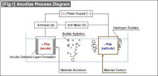 Surface Finishes Anodizing Misumi Blog