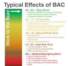 Blood Alcohol Level Symptoms Chart Efficient Blood Alcohol Level Impairment Chart Drinks Bac