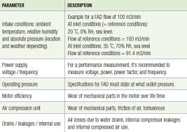 Measuring Performance Of Installed Air Compressors