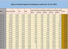 Estimated Salary Newly Appointed Government Employee 2018 19