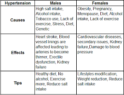 Blood Pressure Chart By Age And Gender Pdf Find Out How Hypertension Differs In Males And Females