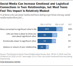 social media and teen r tic relationships pew research center many teens view social media and text messaging as a space for connection emotional support and occasional jealousy in the context of their