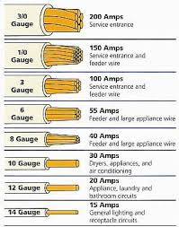 30 Amp Wire Size Chart 30 Amp Wiring Gauge Wiring Diagrams