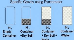 Specific Gravity Of Soil By Pycnometer Method Procedure And
