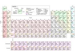 periodic table plete of elements pdf with details new sargent