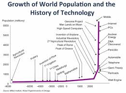 World Population Wall Chart Chart Of The Day World Population Growth Vs History Of