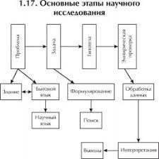 ЭТАПЫ ИССЛЕДОВАНИЯ КОНФЛИКТА это что такое ЭТАПЫ ИССЛЕДОВАНИЯ  Основные этапы научного исследования