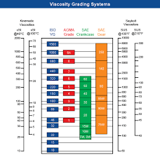 Turbine Oil Viscosity Chart Viscosity Versus Viscosity Index