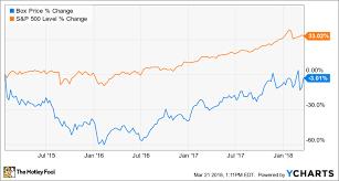 Dropbox Chart Dropbox Boosts Valuation Range Ahead Of Ipo The Motley Fool