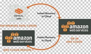 Amazon Elastic Compute Cloud Amazon Web Services Amazon Com Cloud Computing Amazon