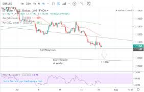 Eur Usd 4 Hour Chart Eur Usd 5 Day Forecast Resumption Of Downtrend To Continue