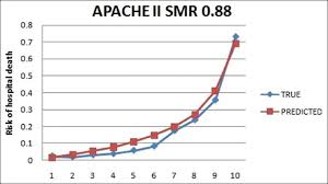 Apache Ii Scoring System Chart Assessment Of Performance And Utility Of Mortality