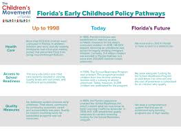 Policy Pathways The Childrens Movement Of Florida