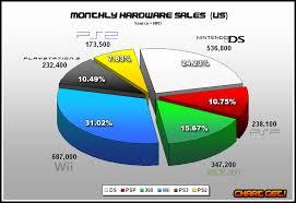 Npd Charts Npd September 2008 Video Game Sales Wiki Fandom Powered