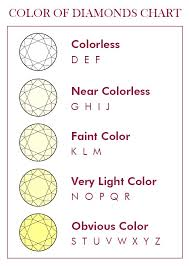 Color Chart For Diamond Diamond Color How Diamonds Are Graded For Color The More