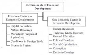 factors that influence the economic development of a country