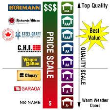 best garage door opener consumer reportsGarage Doors  37 Unusual Garage Door Opener Brands Image