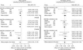 Identification of myopia-associated WNT7B polymorphisms provides ...