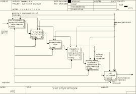 Курсовая работа Проектирование АИС автоматизированных  Курсовая работа Проектирование АИС автоматизированных информационных систем учета готовой продукции на предприятии ОАО НИКОЛА