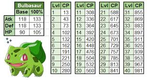 Eevee Iv Chart Bulbasaur 100 Iv Cp Chart For The Community Day Reddit