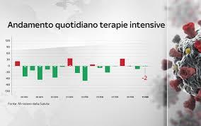 Covid in Italia, il bollettino con i dati di oggi 11 febbraio