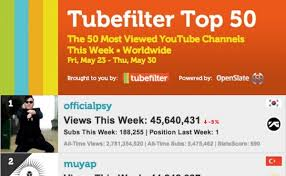 Top Chart Music Youtube Music Figures Prominently In Top 50 Youtube Channels Chart
