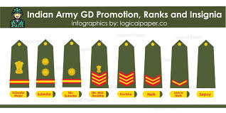 Indian Army Soldier Jco Or Ranks Promotion And Insignia