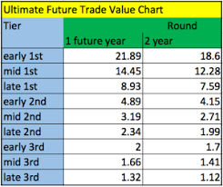Dynasty Draft Pick Value Chart Dynasty Rookie Pick Values The Fantasy Authority