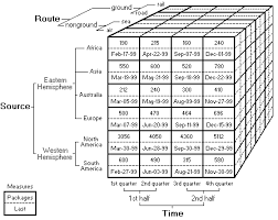 Data Cube Is It Possible To Produce Data Cubes In Latex With