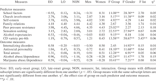 Group And Gender Means And Analyses Of Variance Results For Alcohol