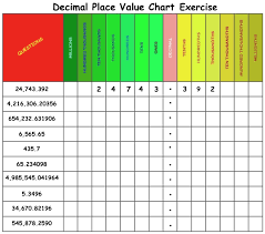 Decimal Place Value Charts And Downloadable Exercises