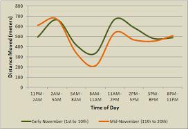 Whitetail Deer Movement Chart Calendar