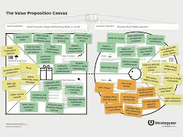 Value Proposition Design The High Quality Value Proposition Design Canvas Template Comes With