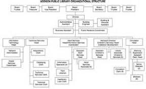 Public Library Organizational Chart Bing Images In 2019