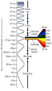 Full Electromagnetic Spectrum Table I Vibgyor Frequencies