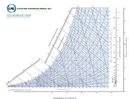 43 Exact Psychrometric Chart Metric Pdf