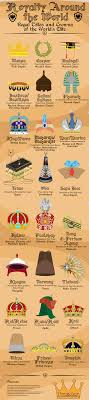 Royal Titles Around The World