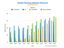 Pc Gaming Market Is Estimated To Grow To 35 Billion By 2018