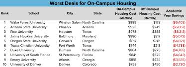 Sfsu Housing Cost Chart Should You Live Off Campus Ranking The Best And Worst Deals