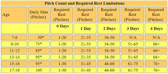 2018 Little League Pitch Count Chart Pitch Counts Bbsa Bangkok Baseball And Softball Association