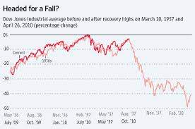 Eerie Parallels To 1937 Stock Market Portends Secondary