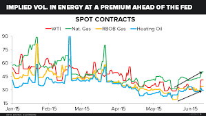 Chart Of The Day Commodity Price Volatility Cometh