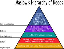 Psychology Chart Psychology Of Marketing Using Maslows Hierarchy Of Needs