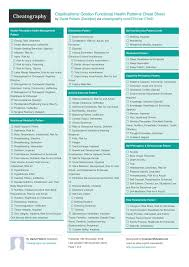 Gordon S Functional Health Patterns Chart Pin On Cheat Sheets