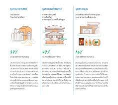 Charoen Pokphand Foods PCL. All rights reserved.