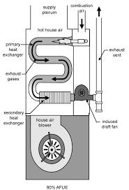 90 efficiency furnace. Delighful Efficiency Furnace Efficiency Diagram Throughout 90 Efficiency Furnace R