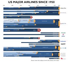 Airline Mergers Chart Timeline Major U S Airline Merger Activity 1950 2015