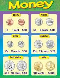 Coin Identification And Value Anchor Chart For First Grade