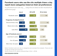 Frequent Facebook Use Leads To Higher Number Of Ad